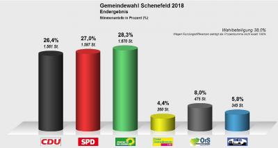 Foto zur Meldung: Kommunalwahlergebnisse 2018 für die Stadt Schenefeld
