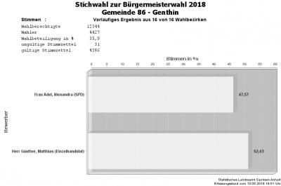 Foto zu Meldung: Vorläufiges Ergebnis zur Stichwahl der Bürgermeisterin/des Bürgermeisters der Einheitsgemeinde Stadt Genthin am 13. Mai 2018