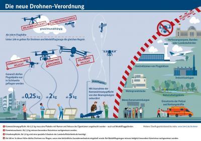 Vorschaubild zur Meldung: Hinweise zum Fliegen von Drohnen und Modellflugzeugen