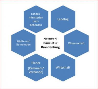 Netzwerk Baukultur Brandenburg