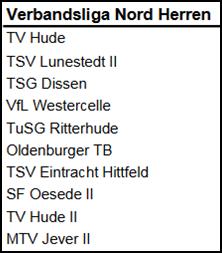 Zusammensetzung der Verbandsliga Nord Saison 2018/19