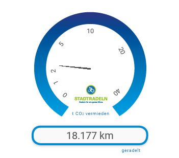 Endstand Radkilometerzähler (04.07. | 14 Uhr)