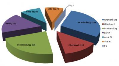 886 öffentliche Aufträge hat die Stadt Oranienburg in 2017 insgesamt vergeben