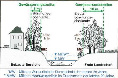 Vorschaubild zur Meldung: Mitteilung an die Anlieger von Fließgewässern