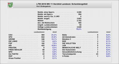 Vorl. Endergebnis LTW Hessen 2018 - Zweitstimme
