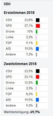 Foto zur Meldung: Wahlergebnis für Willingshausen