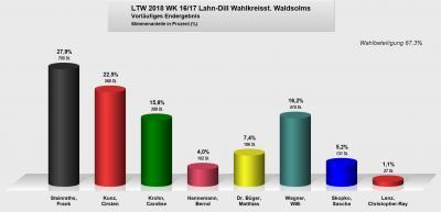 Landtagswahl 2018 1. Stimme