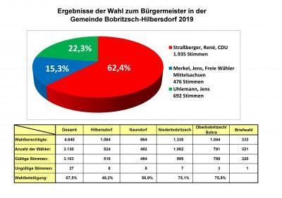 Ergebnis Bürgermeisterwahl