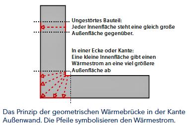 Foto zur Meldung: Die HESA informiert: Wärmebrücken Teil 1 – Schwachstellen am Gebäude
