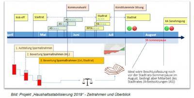 Vorschaubild zur Meldung: 3. Arbeitssitzung zur Haushaltsstabilisierung 2019