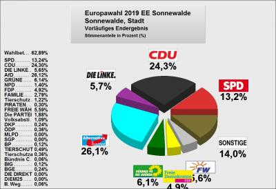 Vorschaubild zur Meldung: Ergebnis Europawahl 2019