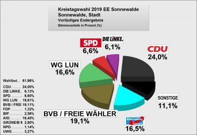 Vorschaubild zur Meldung: Ergebnis Kreistagswahl 2019