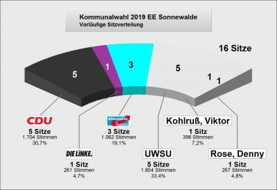 Vorschaubild zur Meldung: Ergebnis Kommunalwahl 2019