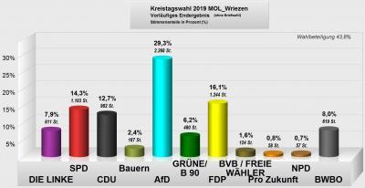 Vorschaubild zur Meldung: Vorläufige Ergebnisse der Kreistagswahlen