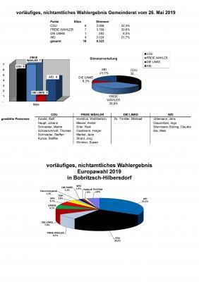 Wahlergebnis