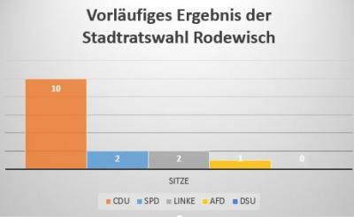 Vorschaubild zur Meldung: Die vorläufigen Ergebnisse der Stadtrats- und Ortschaftsratswahl stehen fest