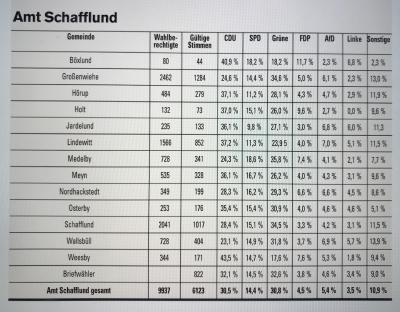 Foto zur Meldung: Ergebnis der Europawahl im Amt Schafflund