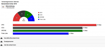 Vorschaubild zur Meldung: Ergebnis der Kommunalwahlen 2019