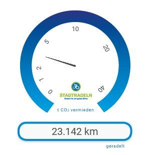 23.142 Km legten die Radler in 21 Tage zrück.