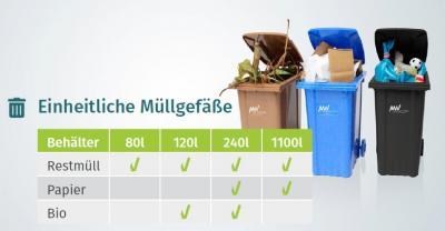 Foto zur Meldung: Neue Abfallbehälter