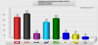 Foto zur Meldung: Wahlergebnisse Landtagswahl