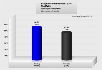 Vorschaubild zur Meldung: vorläufiges Endergebnis der Stichwahl zur Bürgermeisterwahl 2019 Stadt Sonnewalde