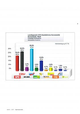 Vorschaubild zur Meldung: vorläufiges Endergebnis der Landtagswahl 2019 Sonnewalde - Zweitstimme