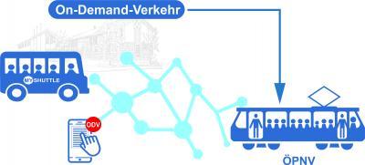 Vorschaubild zur Meldung: On Demand Verkehr - Pilotprojekt startet in Dettenheim