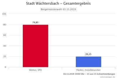 Die Grafik zeigt das Wahlergebnis der Bürgermeisterwahl Wächtersbach am 03.11.2019