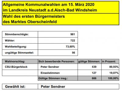 Vorschaubild zur Meldung: Ergebnis Bürgermeisterwahl