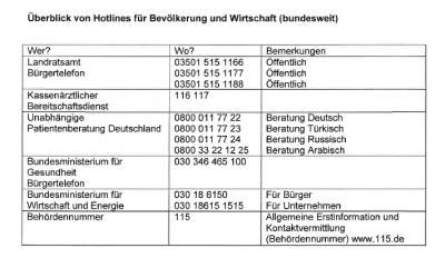 Überblick von Hotlines für Bevölkerung und Wirtschaft (bundesweit)