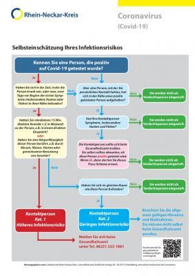Diagramm: Selbsteinschätzung des Infektionsrisikos