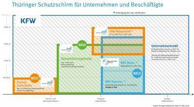 Vorschaubild zur Meldung: Finanzhilfen und Risikoentlastung