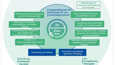 Vorschaubild zur Meldung: Der Europäische Grüne Deal - reden Sie mit!