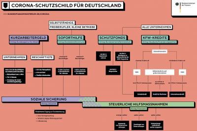 BMF Übersicht Schutzschild für Deutschland