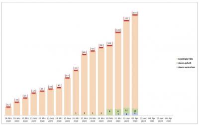 Vorschaubild zur Meldung: Coronavirus (COVID-19) : Lagebericht 03. April 2020