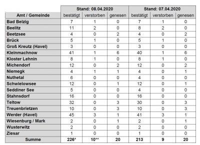 Foto zu Meldung: PM-Corona-Bilanz: 226 Infizierte, 10 Tote