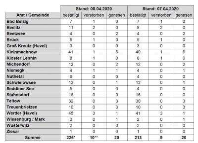 Foto zur Meldung: PM-Corona-Bilanz: 226 Infizierte, 10 Tote