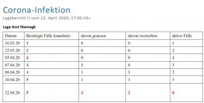 Vorschaubild zur Meldung: Coronavirus (COVID-19) : Lagebericht 22. April 2020