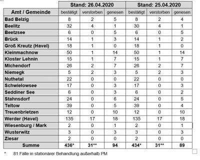 Foto zu Meldung: Corona-Bilanz PM: 436 Infizierte, 31 Verstorbene