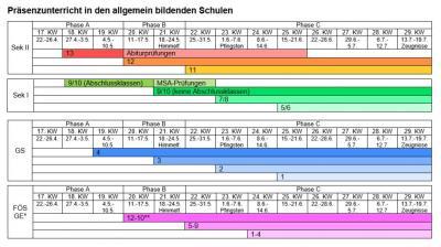 Vorschaubild zur Meldung: Aktueller Zeitplan für den Präsenzunterricht