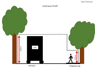 Foto zur Meldung: Pflegeschnitt von Bäumen: Lichtraumprofil muss beachtet werden
