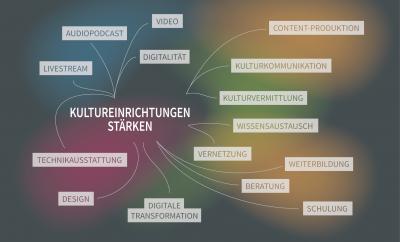 Foto zur Meldung: Digitalisierung kultureller Einrichtungen