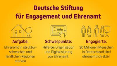 Vorschaubild zur Meldung: Deutsche Stiftung für Engagement und Ehrenamt fördert Vereine und Initiativen