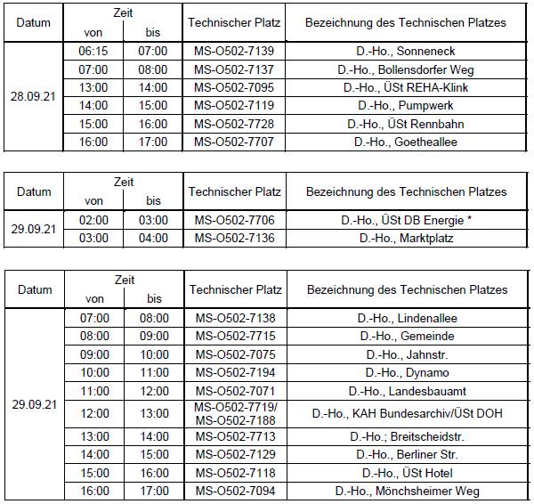 Zeitplan der Spannungsumstellungen