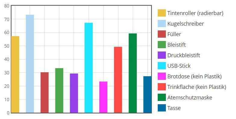 Ergebnisse der Gimmick-Umfrage