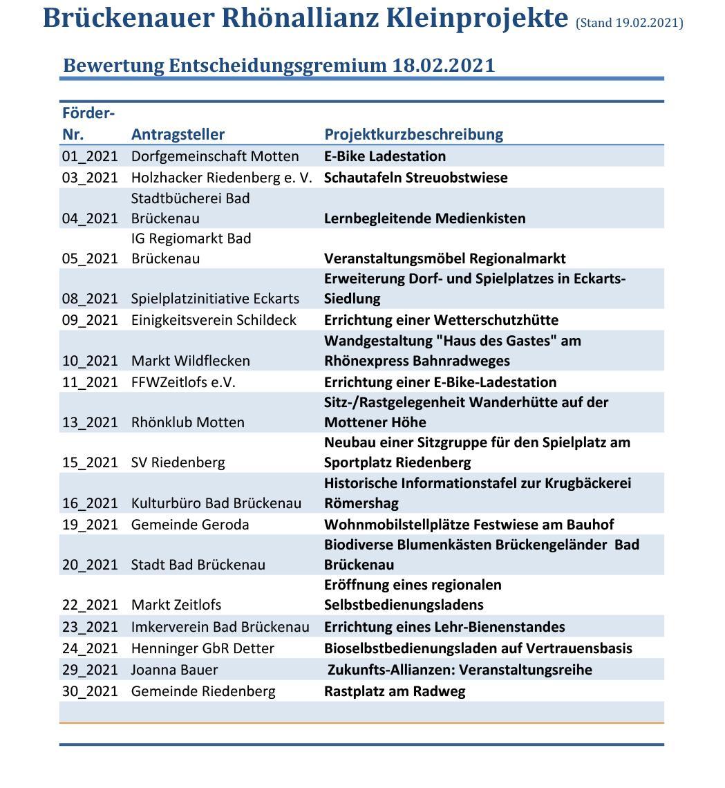 Ausgewählte Projekte 2021