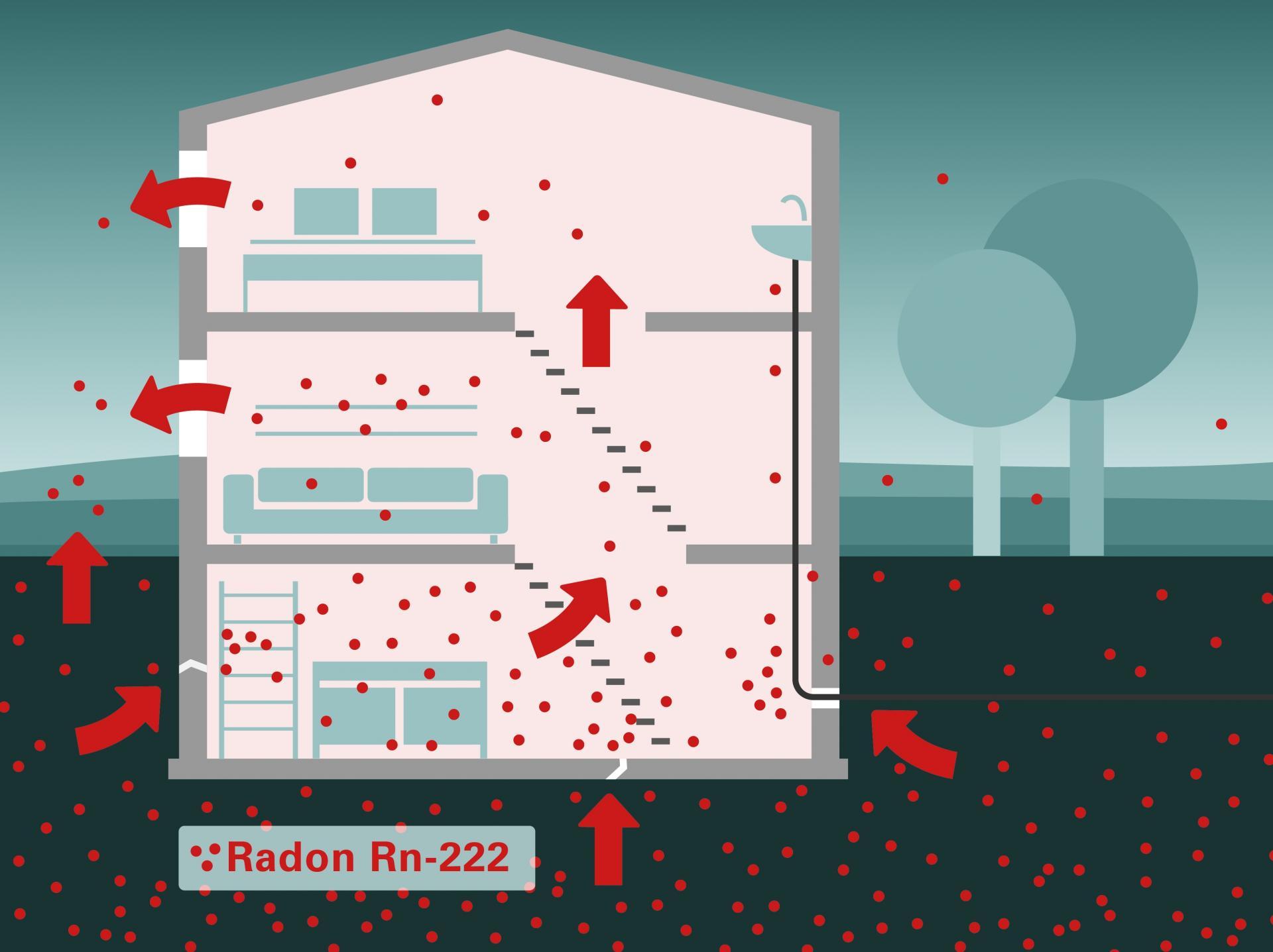 Radonhaus