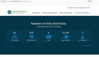 Die Ergebnisse des STADTRADELNs 2020 sind online: Die Gemeinde Nauheim sammelte in acht Teams insgesamt 15.748 Kilometer. © Screenshot Gemeinde Nauheim