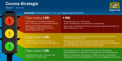Vorschaubild zur Meldung: Corona-Ampel für Bayern